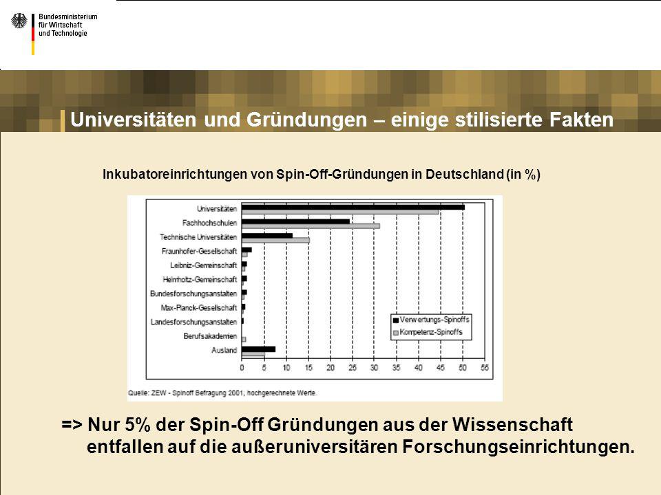 Universitäten und Gründungen – einige stilisierte Fakten Inkubatoreinrichtungen von Spin-Off-Gründungen in Deutschland (in %) => Nur 5% der Spin-Off G