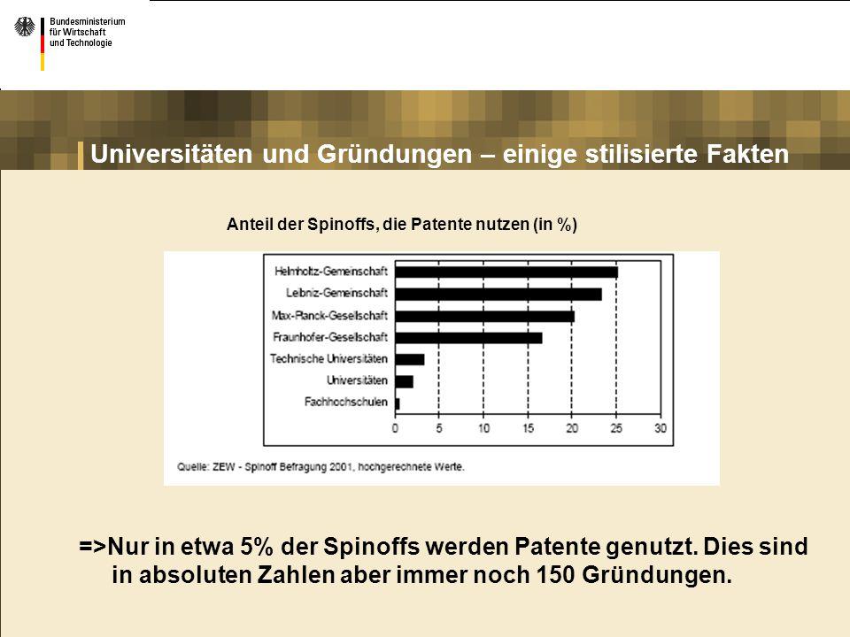 Universitäten und Gründungen – einige stilisierte Fakten Anteil der Spinoffs, die Patente nutzen (in %) =>Nur in etwa 5% der Spinoffs werden Patente g