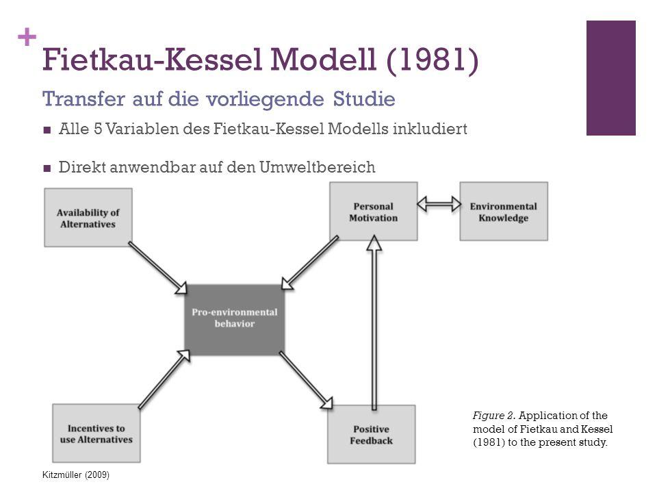 + Fietkau-Kessel Modell (1981) Alle 5 Variablen des Fietkau-Kessel Modells inkludiert Direkt anwendbar auf den Umweltbereich Transfer auf die vorliege