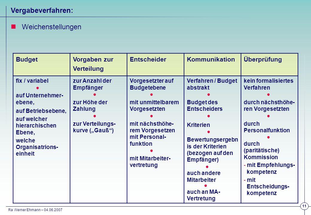 Ra Werner Ehmann – 04.06.2007 11 Vergabeverfahren: Weichenstellungen Budget Vorgaben zur Verteilung EntscheiderKommunikationÜberprüfung fix / variabel