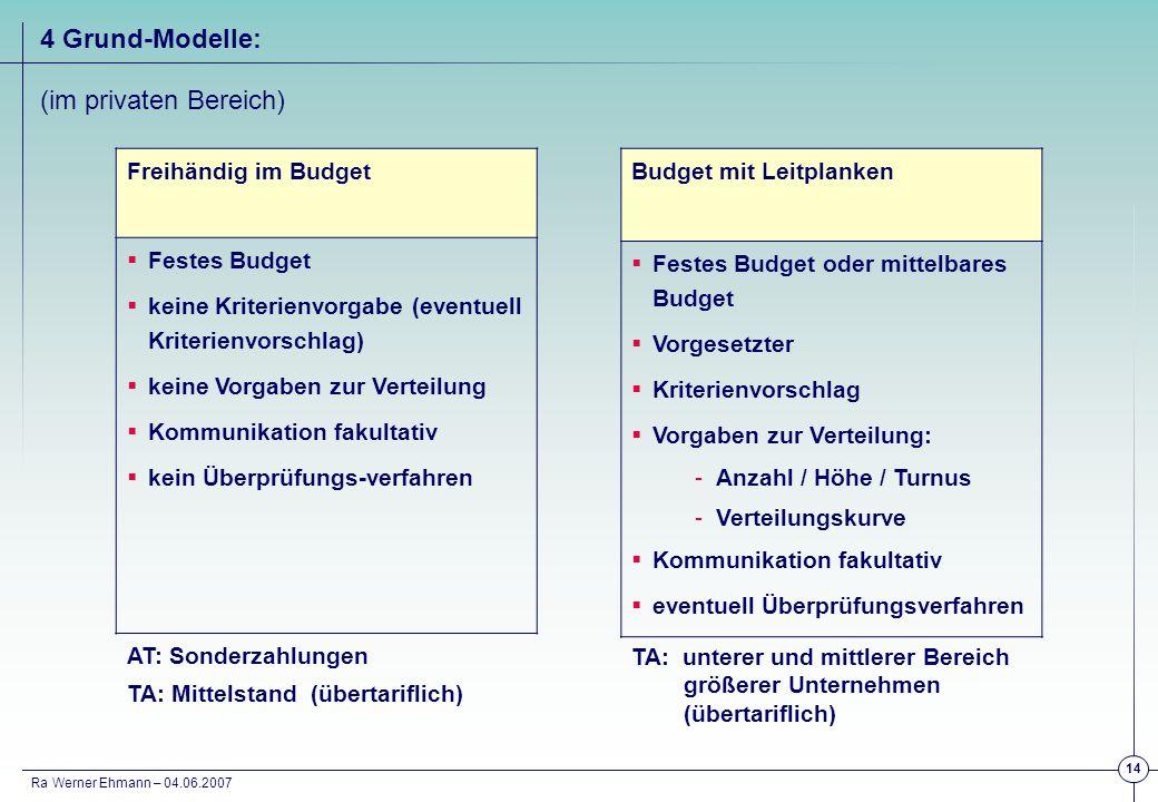 Ra Werner Ehmann – 04.06.2007 14 Freihändig im Budget Festes Budget keine Kriterienvorgabe (eventuell Kriterienvorschlag) keine Vorgaben zur Verteilun