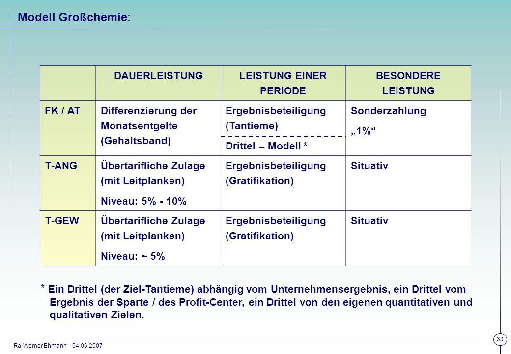 Ra Werner Ehmann – 04.06.2007 33 DAUERLEISTUNG LEISTUNG EINER PERIODE BESONDERE LEISTUNG FK / AT Differenzierung der Monatsentgelte (Gehaltsband) Erge