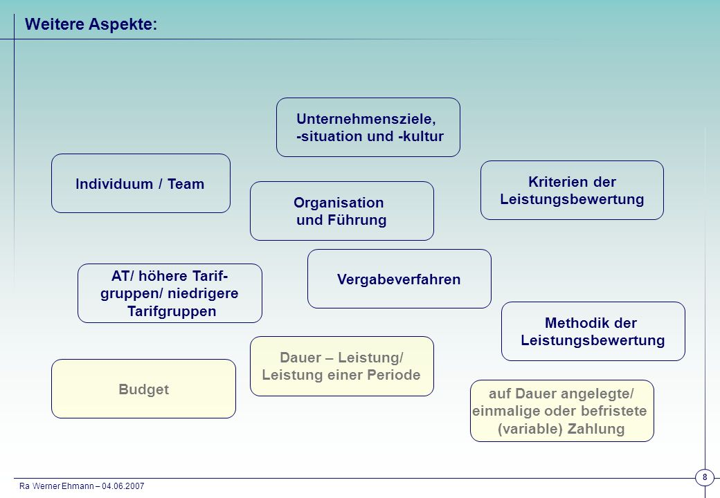 Ra Werner Ehmann – 04.06.2007 19 Budget mit Vorgaben Beispiele Einmalzahlung Telekommunikation siehe Anlage analog: IT- und Ingenieurs-Bereiche der Bahn Befristete Leistungs- zulage Metall Gewerbl.