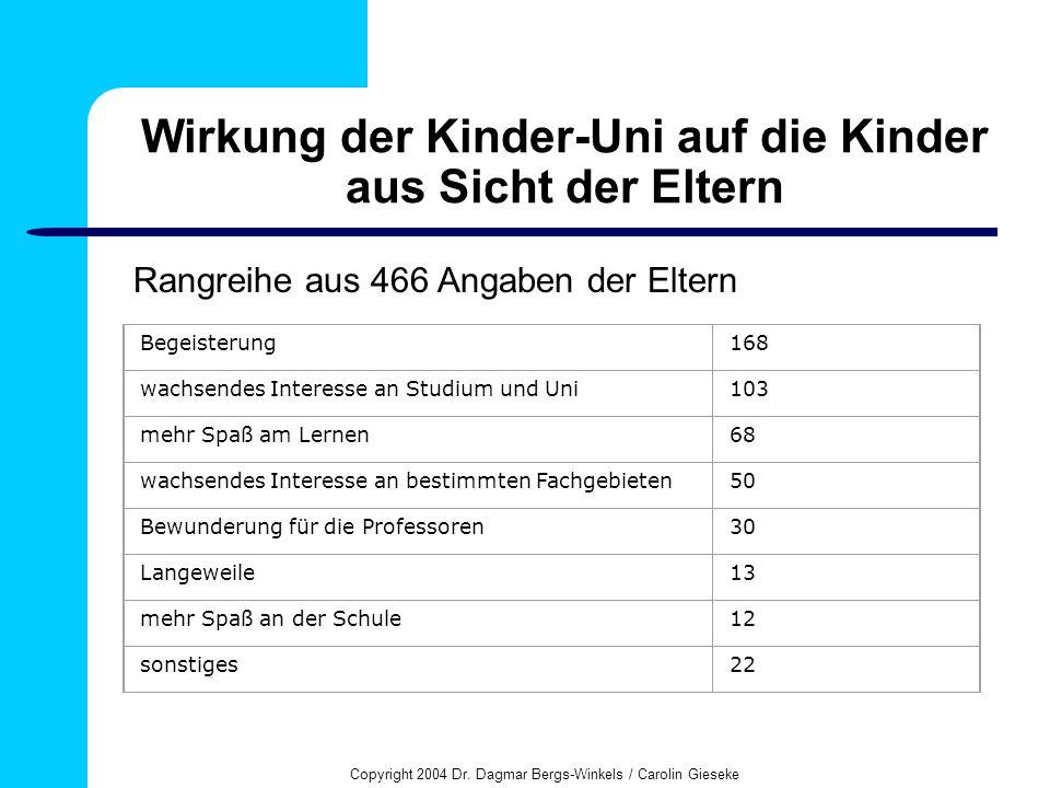 Copyright 2004 Dr. Dagmar Bergs-Winkels / Carolin Gieseke Wirkung der Kinder-Uni auf die Kinder aus Sicht der Eltern Begeisterung168 wachsendes Intere