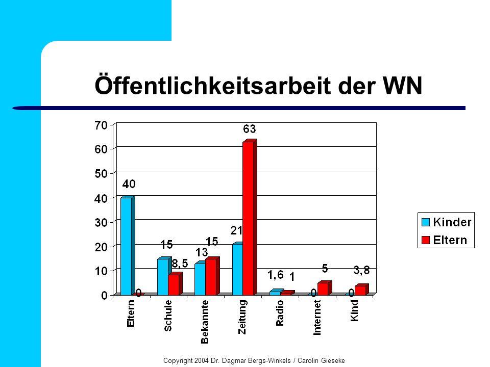 Copyright 2004 Dr. Dagmar Bergs-Winkels / Carolin Gieseke Öffentlichkeitsarbeit der WN