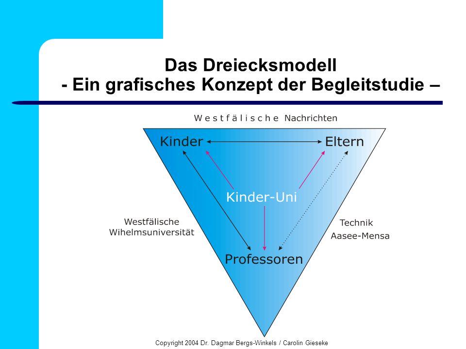 Copyright 2004 Dr. Dagmar Bergs-Winkels / Carolin Gieseke Das Dreiecksmodell - Ein grafisches Konzept der Begleitstudie –