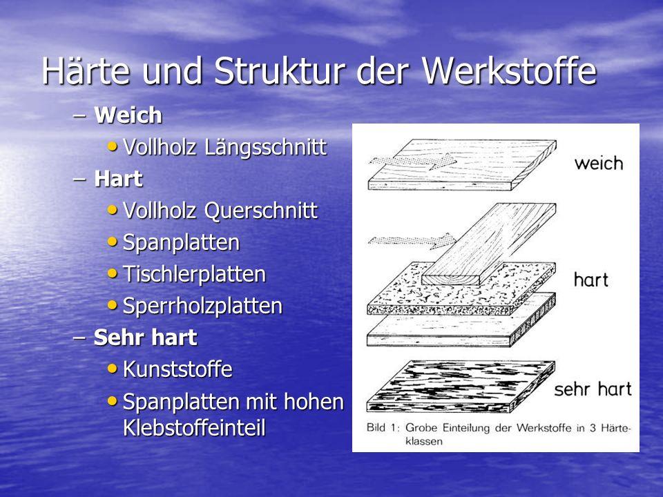 Härte und Struktur der Werkstoffe –Weich Vollholz Längsschnitt Vollholz Längsschnitt –Hart Vollholz Querschnitt Vollholz Querschnitt Spanplatten Spanp