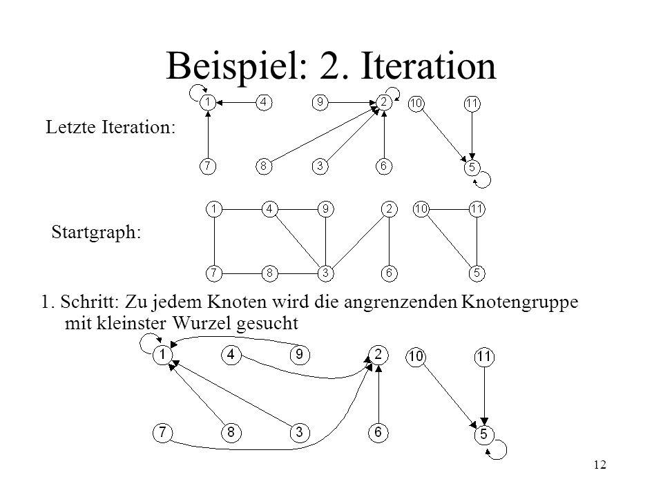 12 Beispiel: 2. Iteration 1. Schritt: Zu jedem Knoten wird die angrenzenden Knotengruppe mit kleinster Wurzel gesucht Letzte Iteration: Startgraph: