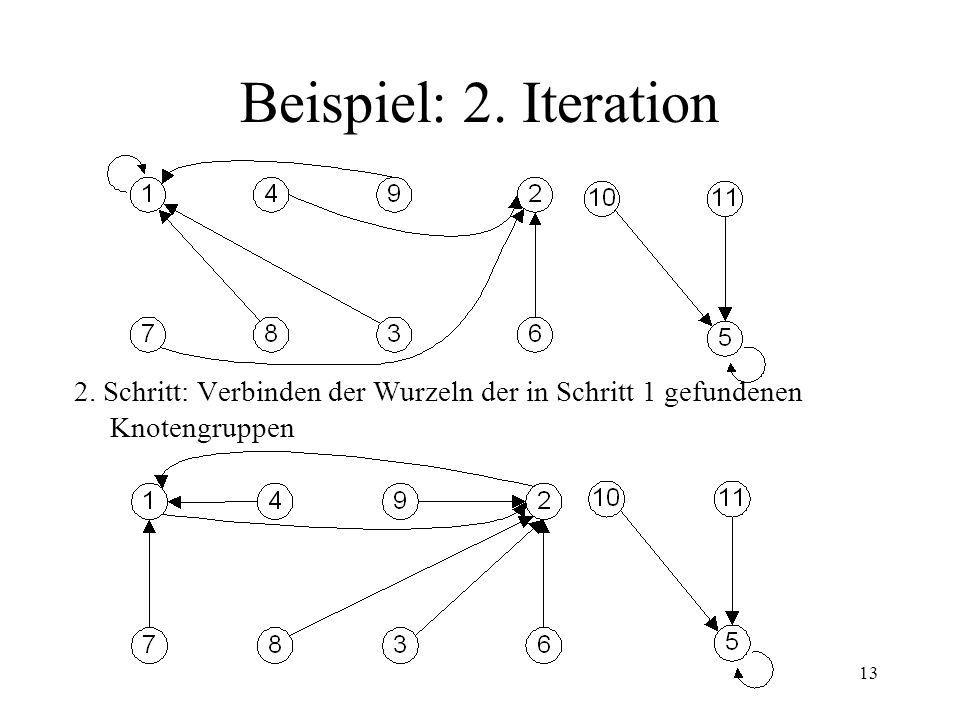 13 Beispiel: 2. Iteration 2. Schritt: Verbinden der Wurzeln der in Schritt 1 gefundenen Knotengruppen