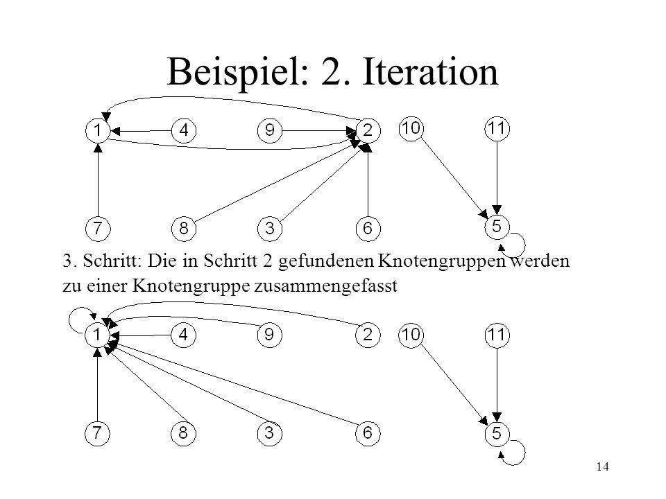 14 Beispiel: 2. Iteration 3. Schritt: Die in Schritt 2 gefundenen Knotengruppen werden zu einer Knotengruppe zusammengefasst