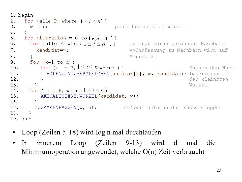 23 Loop (Zeilen 5-18) wird log n mal durchlaufen In innerem Loop (Zeilen 9-13) wird d mal die Minimumoperation angewendet, welche O(n) Zeit verbraucht