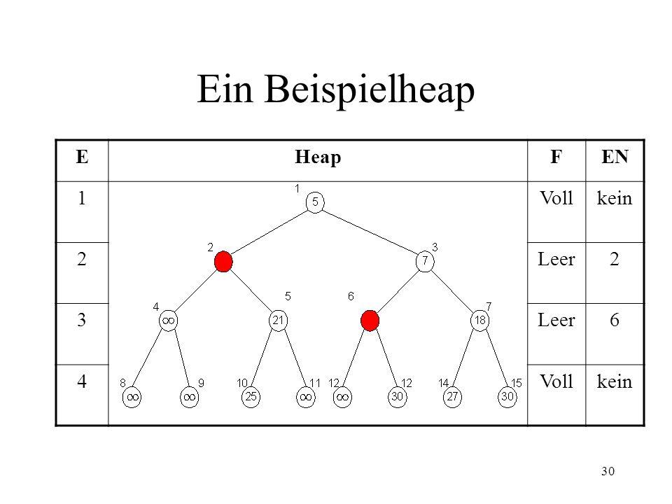 30 Ein Beispielheap EHeapFEN 1Vollkein 2Leer2 3 6 4Vollkein
