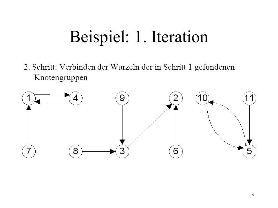 9 Beispiel: 1. Iteration 2. Schritt: Verbinden der Wurzeln der in Schritt 1 gefundenen Knotengruppen