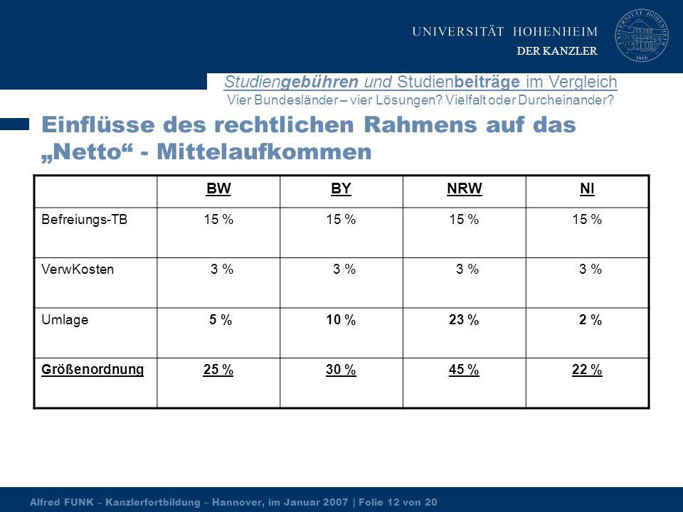 Alfred FUNK – Kanzlerfortbildung – Hannover, im Januar 2007 | Folie 12 von 20 Studiengebühren und Studienbeiträge im Vergleich Vier Bundesländer – vier Lösungen.
