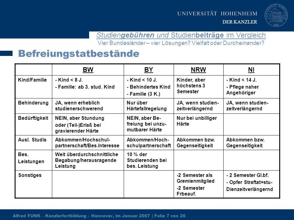 Alfred FUNK – Kanzlerfortbildung – Hannover, im Januar 2007 | Folie 7 von 20 Studiengebühren und Studienbeiträge im Vergleich Vier Bundesländer – vier Lösungen.