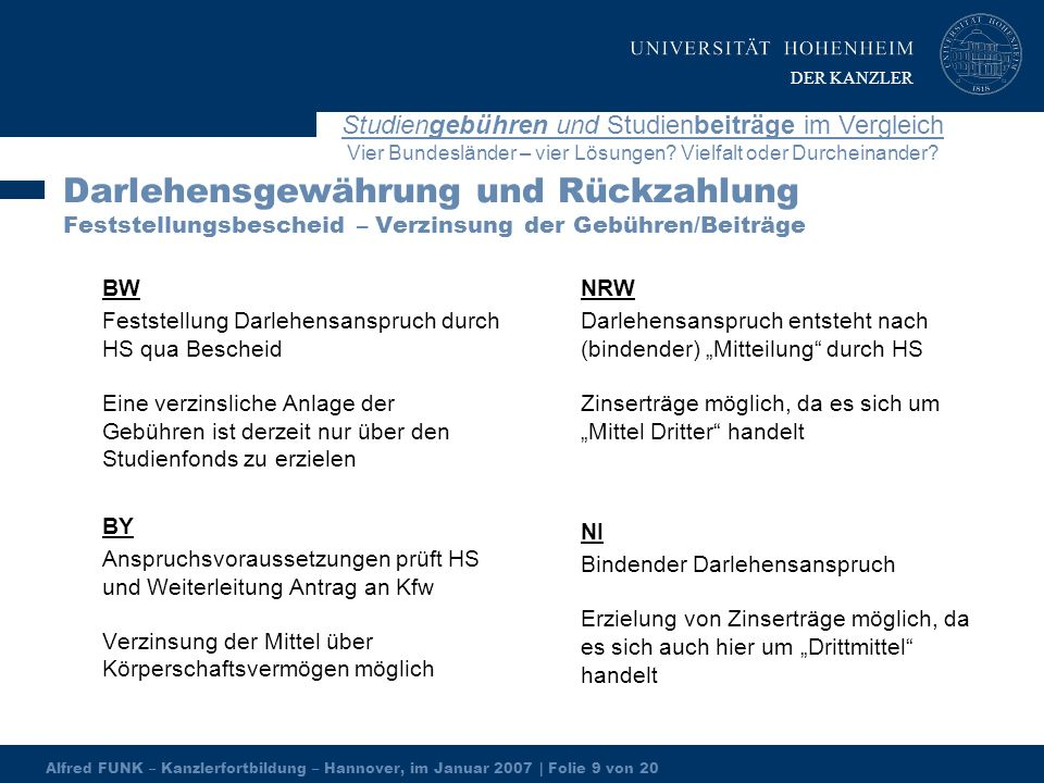 Alfred FUNK – Kanzlerfortbildung – Hannover, im Januar 2007 | Folie 9 von 20 Studiengebühren und Studienbeiträge im Vergleich Vier Bundesländer – vier Lösungen.