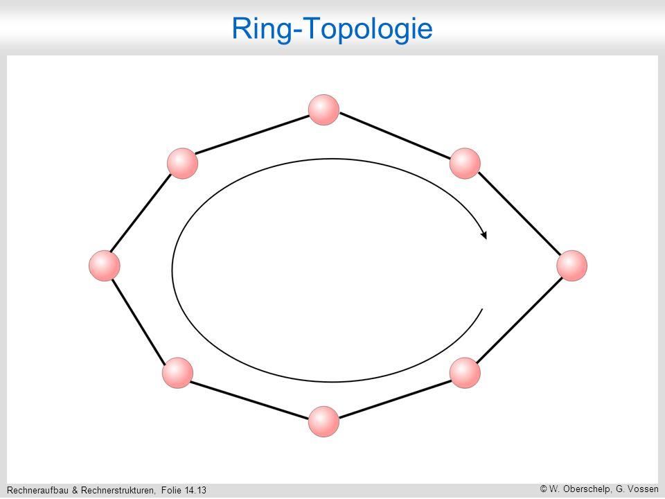 Rechneraufbau & Rechnerstrukturen, Folie 14.13 © W. Oberschelp, G. Vossen Ring-Topologie