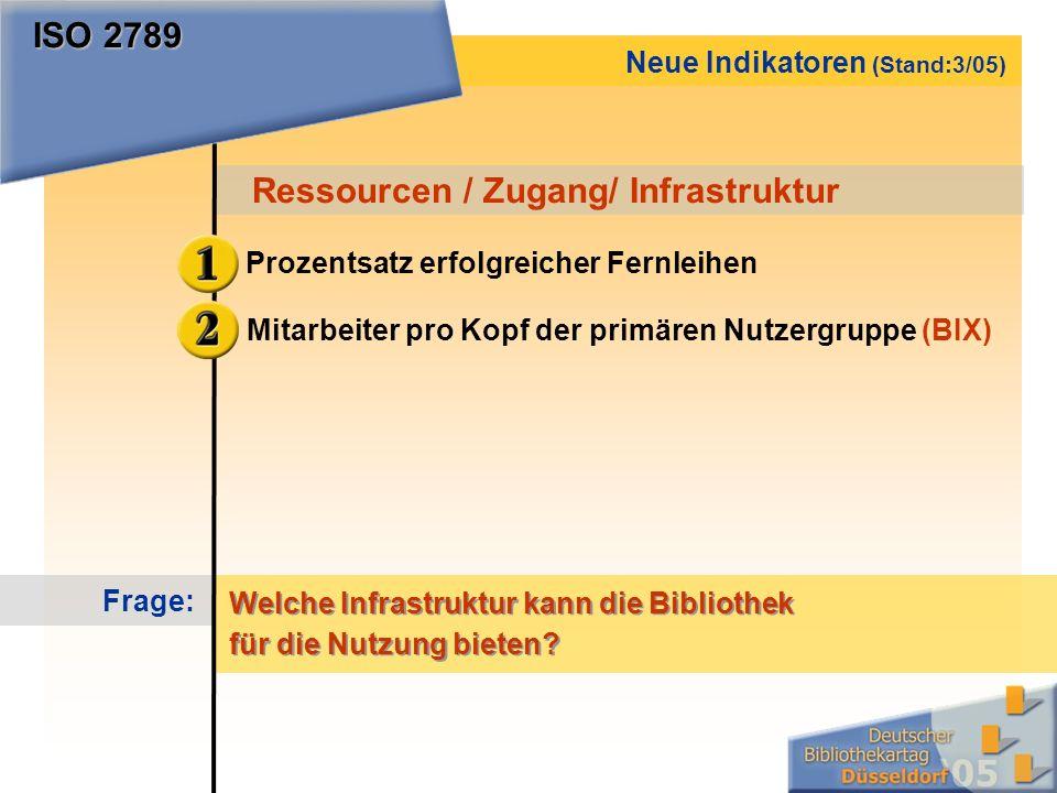 Prozentsatz erfolgreicher Fernleihen Ressourcen / Zugang/ Infrastruktur Neue Indikatoren (Stand:3/05) Mitarbeiter pro Kopf der primären Nutzergruppe (BIX) Frage: Welche Infrastruktur kann die Bibliothek für die Nutzung bieten.