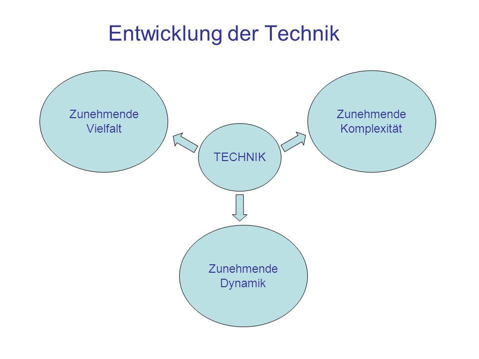 Entwicklung der Technik Zunehmende Komplexität Zunehmende Vielfalt Zunehmende Dynamik TECHNIK