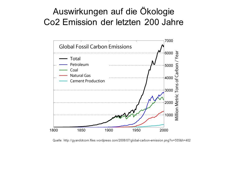 Auswirkungen auf die Ökologie Co2 Emission der letzten 200 Jahre Quelle: http://gyandotcom.files.wordpress.com/2008/07/global-carbon-emission.png?w=55