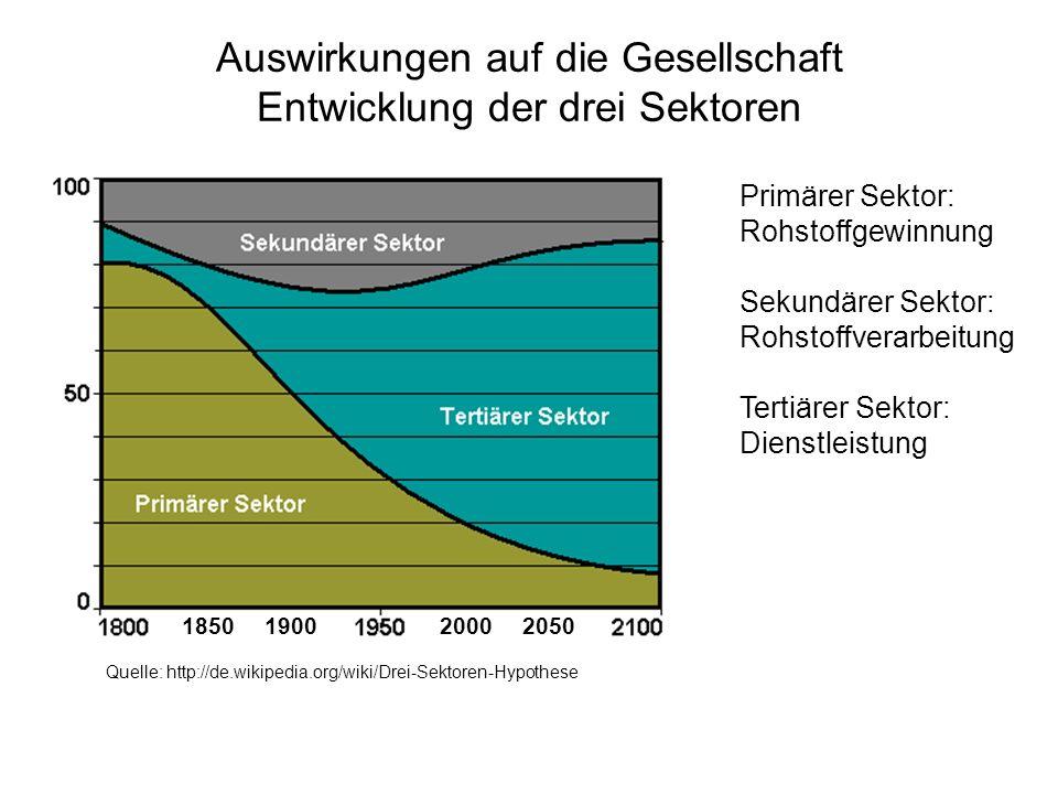 Auswirkungen auf die Gesellschaft Entwicklung der drei Sektoren Primärer Sektor: Rohstoffgewinnung Sekundärer Sektor: Rohstoffverarbeitung Tertiärer S