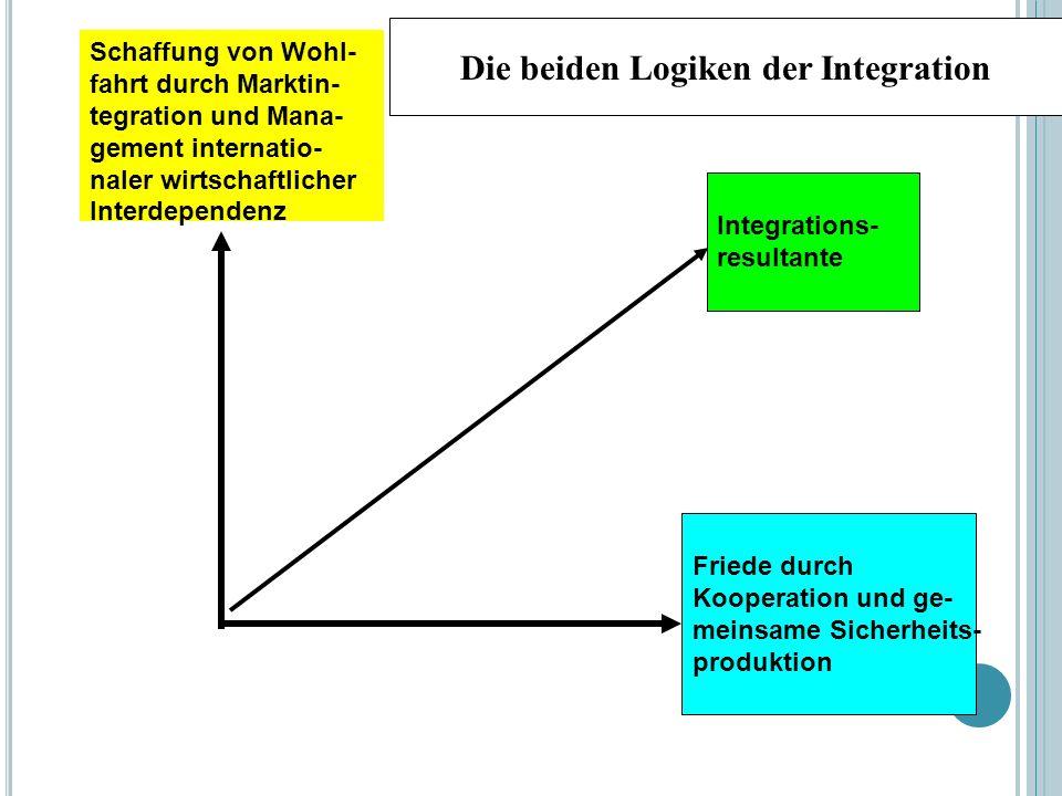 Schaffung von Wohl- fahrt durch Marktin- tegration und Mana- gement internatio- naler wirtschaftlicher Interdependenz Integrations- resultante Die beiden Logiken der Integration Friede durch Kooperation und ge- meinsame Sicherheits- produktion