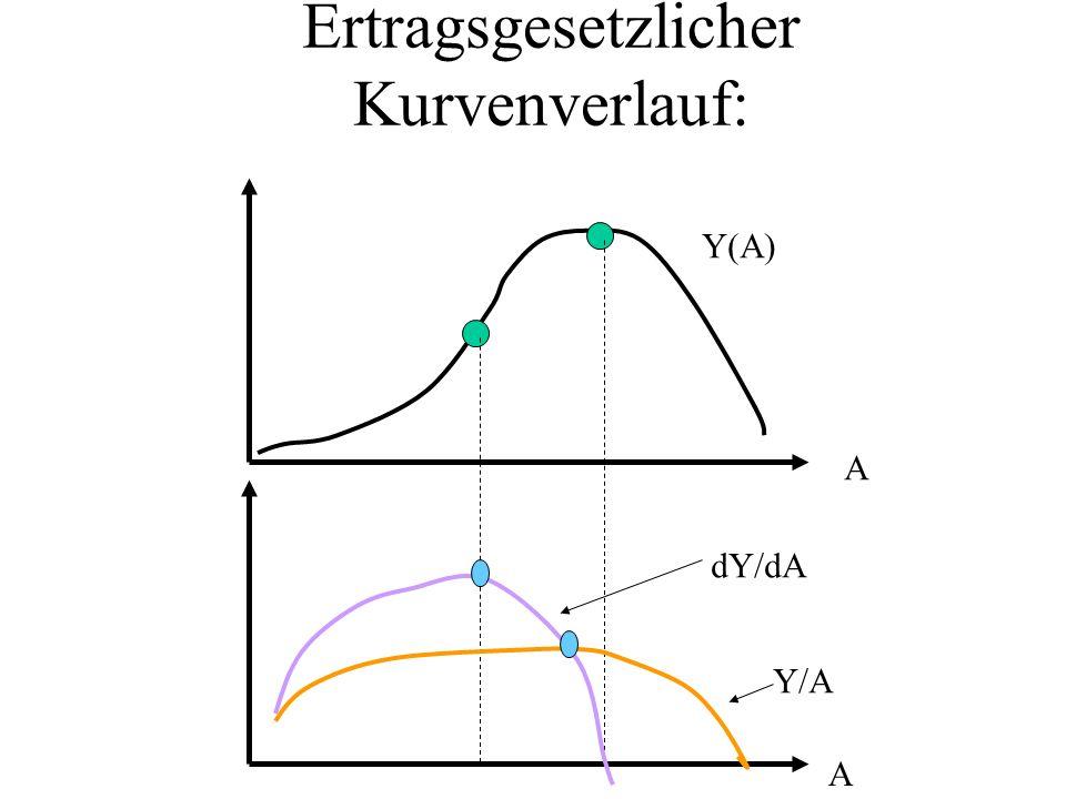 Ertragsgesetzlicher Kurvenverlauf: A A Y(A) dY/dA Y/A