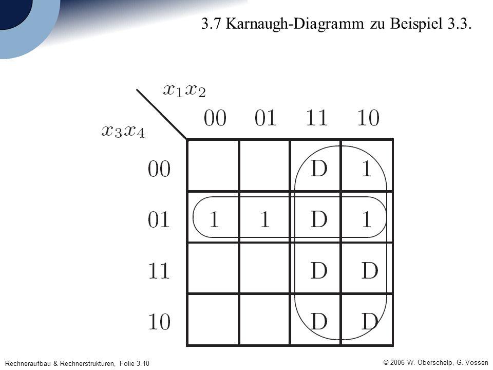 Rechneraufbau & Rechnerstrukturen, Folie 3.10 © 2006 W. Oberschelp, G. Vossen 3.7 Karnaugh-Diagramm zu Beispiel 3.3.