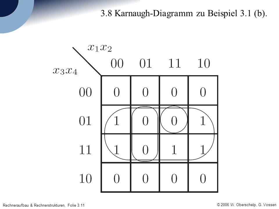 Rechneraufbau & Rechnerstrukturen, Folie 3.11 © 2006 W. Oberschelp, G. Vossen 3.8 Karnaugh-Diagramm zu Beispiel 3.1 (b).