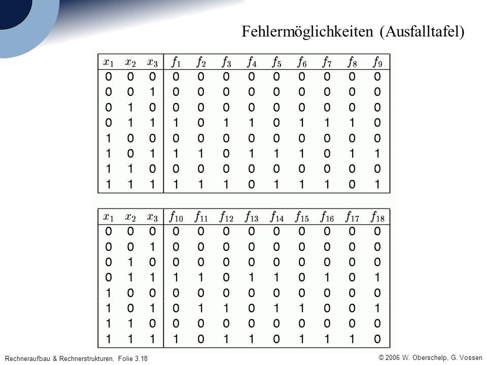 Rechneraufbau & Rechnerstrukturen, Folie 3.18 © 2006 W. Oberschelp, G. Vossen Fehlermöglichkeiten (Ausfalltafel)
