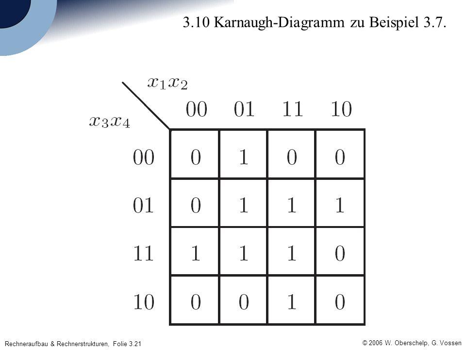 Rechneraufbau & Rechnerstrukturen, Folie 3.21 © 2006 W. Oberschelp, G. Vossen 3.10 Karnaugh-Diagramm zu Beispiel 3.7.