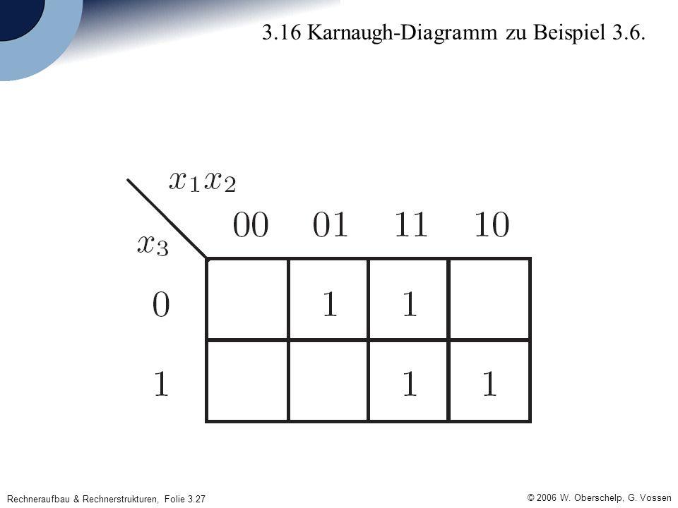 Rechneraufbau & Rechnerstrukturen, Folie 3.27 © 2006 W. Oberschelp, G. Vossen 3.16 Karnaugh-Diagramm zu Beispiel 3.6.