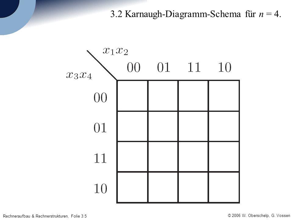 Rechneraufbau & Rechnerstrukturen, Folie 3.5 © 2006 W. Oberschelp, G. Vossen 3.2 Karnaugh-Diagramm-Schema für n = 4.