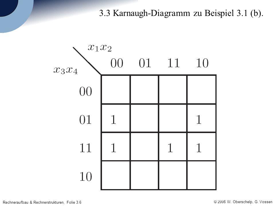 Rechneraufbau & Rechnerstrukturen, Folie 3.6 © 2006 W. Oberschelp, G. Vossen 3.3 Karnaugh-Diagramm zu Beispiel 3.1 (b).