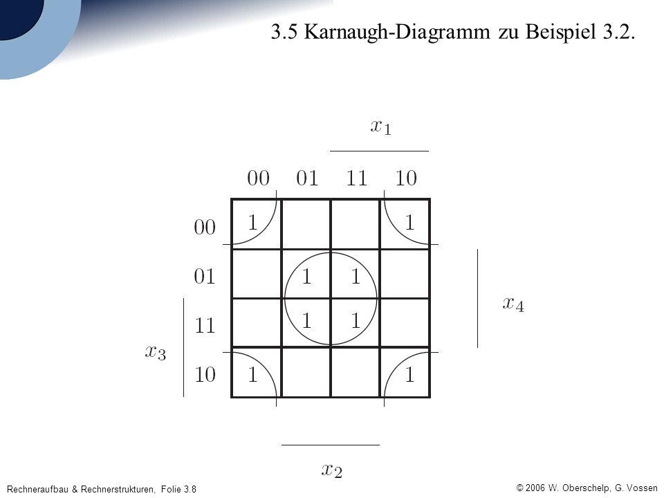 Rechneraufbau & Rechnerstrukturen, Folie 3.8 © 2006 W. Oberschelp, G. Vossen 3.5 Karnaugh-Diagramm zu Beispiel 3.2.