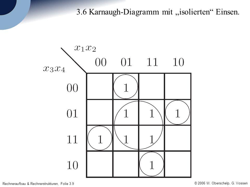 Rechneraufbau & Rechnerstrukturen, Folie 3.9 © 2006 W. Oberschelp, G. Vossen 3.6 Karnaugh-Diagramm mit isolierten Einsen.
