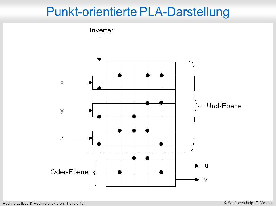 Rechneraufbau & Rechnerstrukturen, Folie 6.12 © W. Oberschelp, G. Vossen Punkt-orientierte PLA-Darstellung