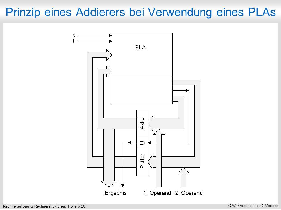 Rechneraufbau & Rechnerstrukturen, Folie 6.20 © W. Oberschelp, G. Vossen Prinzip eines Addierers bei Verwendung eines PLAs