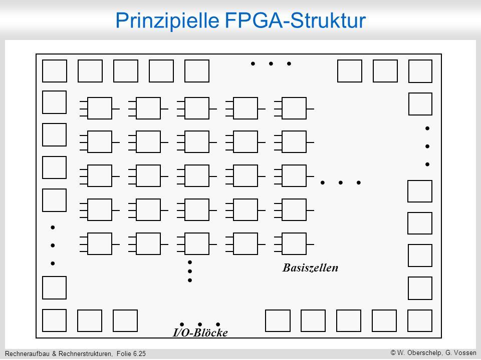 Rechneraufbau & Rechnerstrukturen, Folie 6.25 © W. Oberschelp, G. Vossen... Basiszellen I/O-Blöcke Prinzipielle FPGA-Struktur