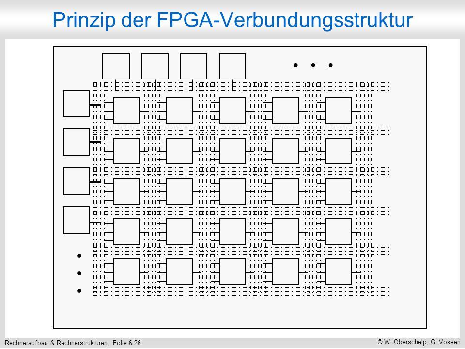 Rechneraufbau & Rechnerstrukturen, Folie 6.26 © W. Oberschelp, G. Vossen Prinzip der FPGA-Verbundungsstruktur...