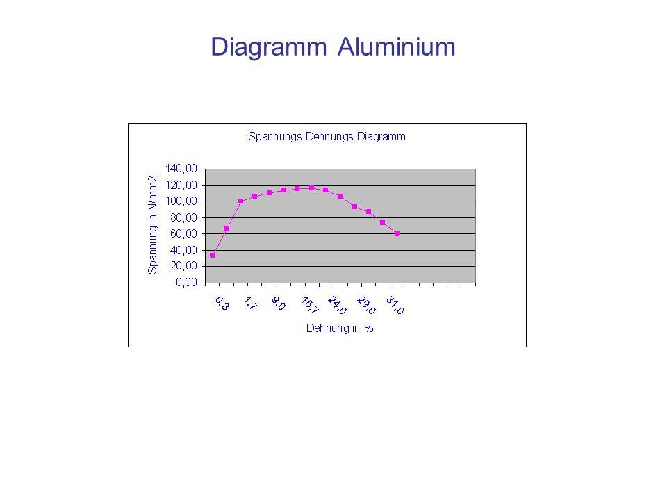 Zugversuch – Stahl – Aluminium Bei unlegiertem Stahl (S235JR) liegt eine ausge- prägte Streckgrenze vor.