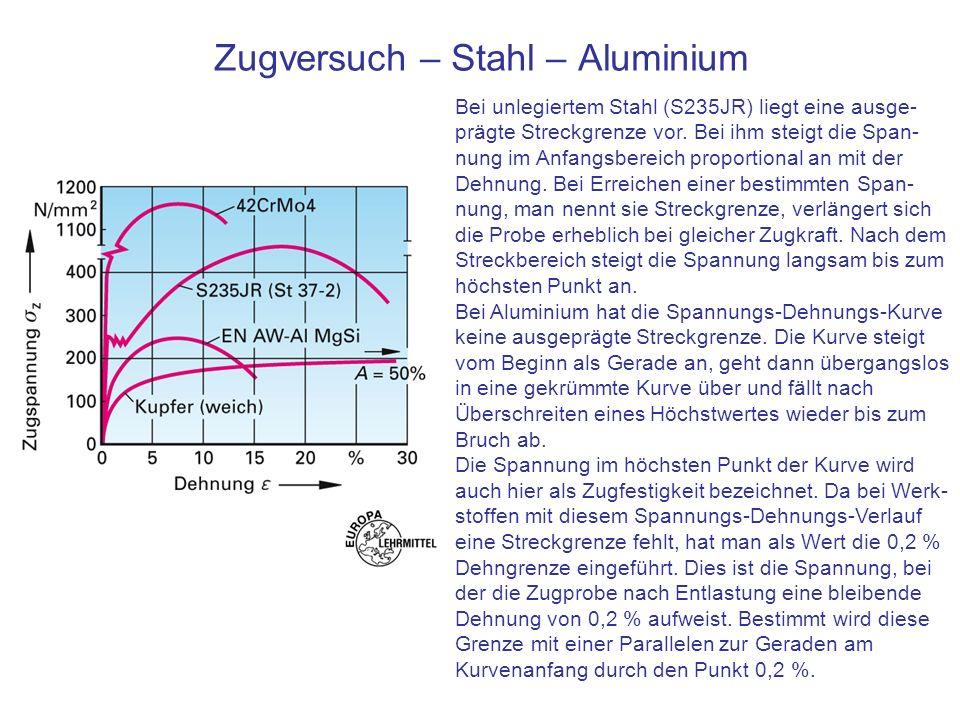 Zugversuch – Stahl – Aluminium Bei unlegiertem Stahl (S235JR) liegt eine ausge- prägte Streckgrenze vor. Bei ihm steigt die Span- nung im Anfangsberei