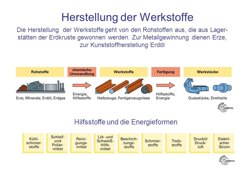 Herstellung der Werkstoffe Hilfsstoffe und die Energieformen Die Herstellung der Werkstoffe geht von den Rohstoffen aus, die aus Lager- stätten der Er