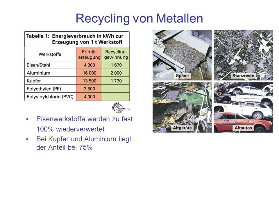 Recycling von Metallen Eisenwerkstoffe werden zu fast 100% wiederverwertet Bei Kupfer und Aluminium liegt der Anteil bei 75%