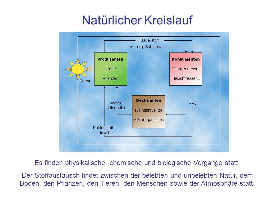 Natürlicher Kreislauf Es finden physikalische, chemische und biologische Vorgänge statt. Der Stoffaustausch findet zwischen der belebten und unbelebte