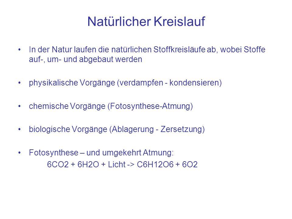 Natürlicher Kreislauf In der Natur laufen die natürlichen Stoffkreisläufe ab, wobei Stoffe auf-, um- und abgebaut werden physikalische Vorgänge (verdampfen - kondensieren) chemische Vorgänge (Fotosynthese-Atmung) biologische Vorgänge (Ablagerung - Zersetzung) Fotosynthese – und umgekehrt Atmung: 6CO2 + 6H2O + Licht -> C6H12O6 + 6O2