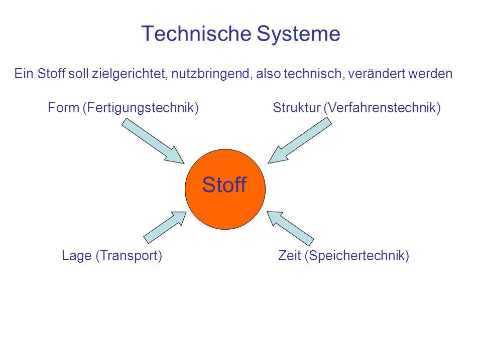 Technische Systeme Ein Stoff soll zielgerichtet, nutzbringend, also technisch, verändert werden Stoff Lage (Transport)Zeit (Speichertechnik) Form (Fertigungstechnik)Struktur (Verfahrenstechnik)