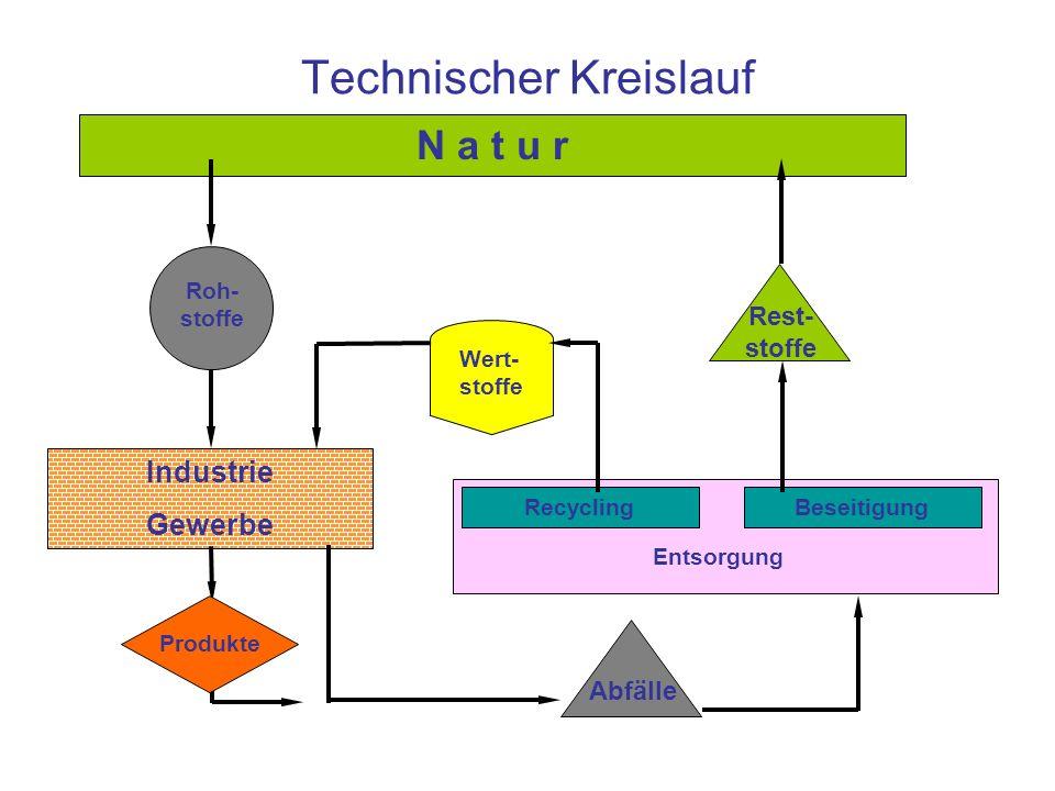 Technischer Kreislauf N a t u r Roh- stoffe Industrie Gewerbe Abfälle Wert- stoffe Rest- stoffe RecyclingBeseitigung Entsorgung Produkte