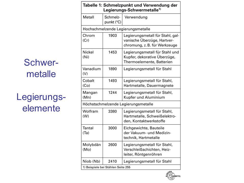 Schwer- metalle Legierungs- elemente