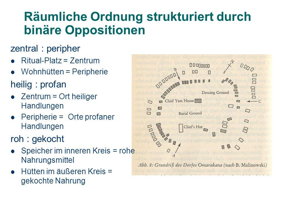 Räumliche Ordnung strukturiert durch binäre Oppositionen zentral : peripher Ritual-Platz = Zentrum Wohnhütten = Peripherie heilig : profan Zentrum = O